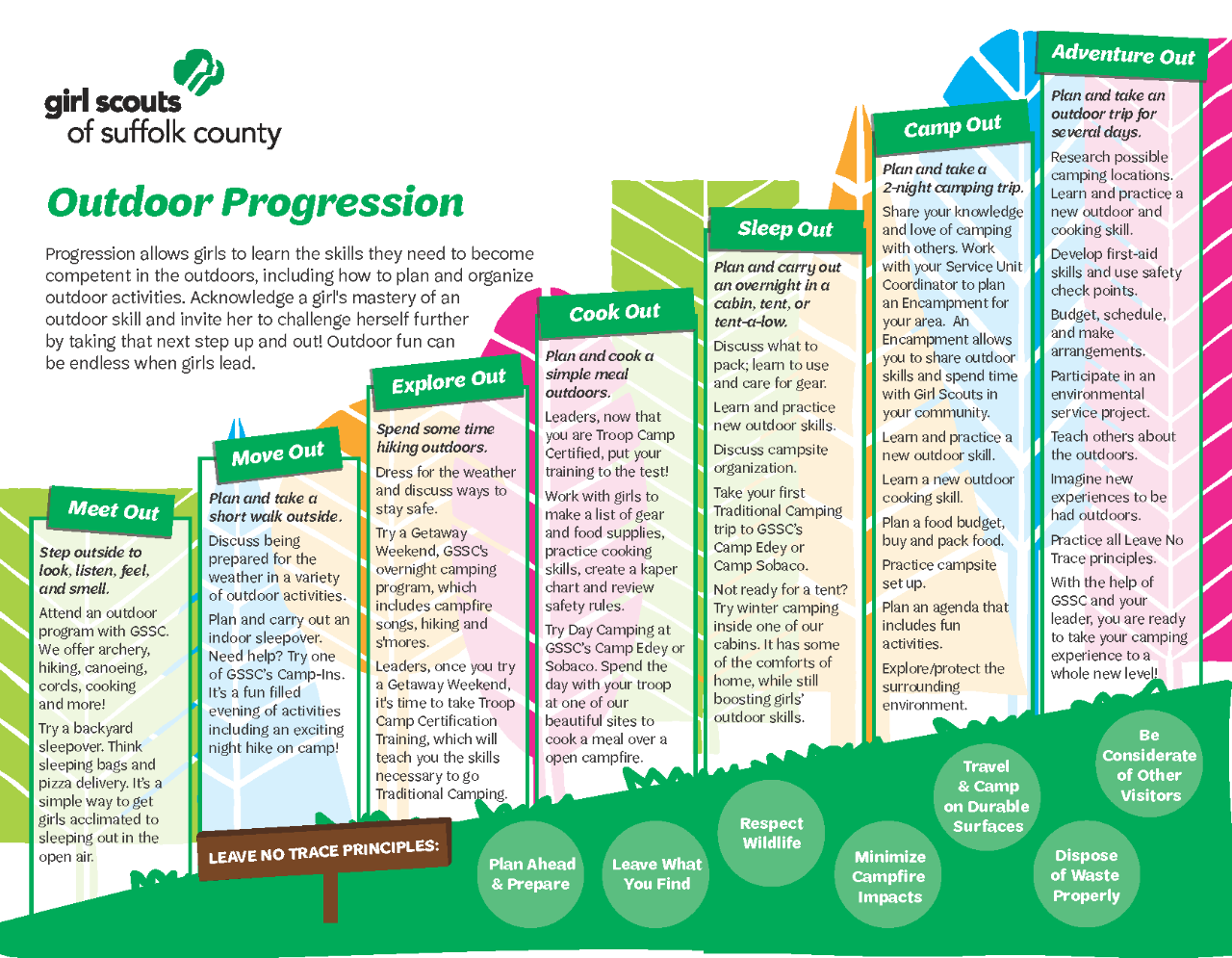 outdoorprogressionchart